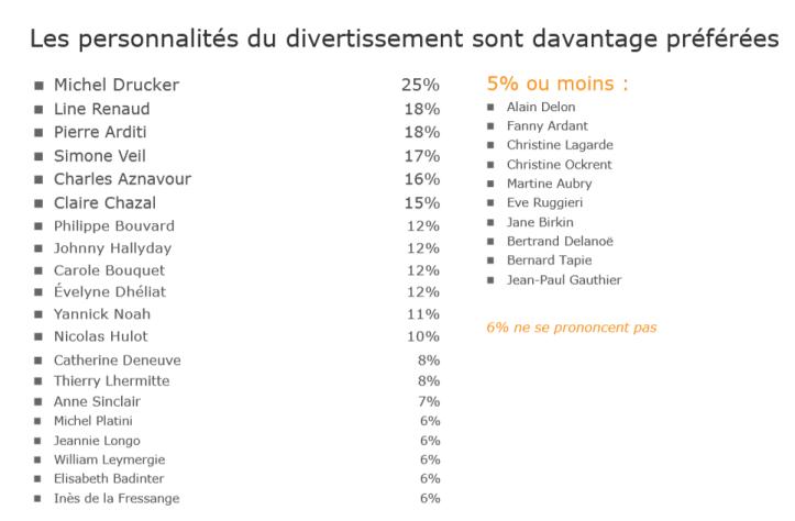 sondage-personnalite-preferee